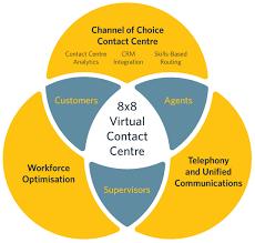 8x8 Virtual Contact Centre