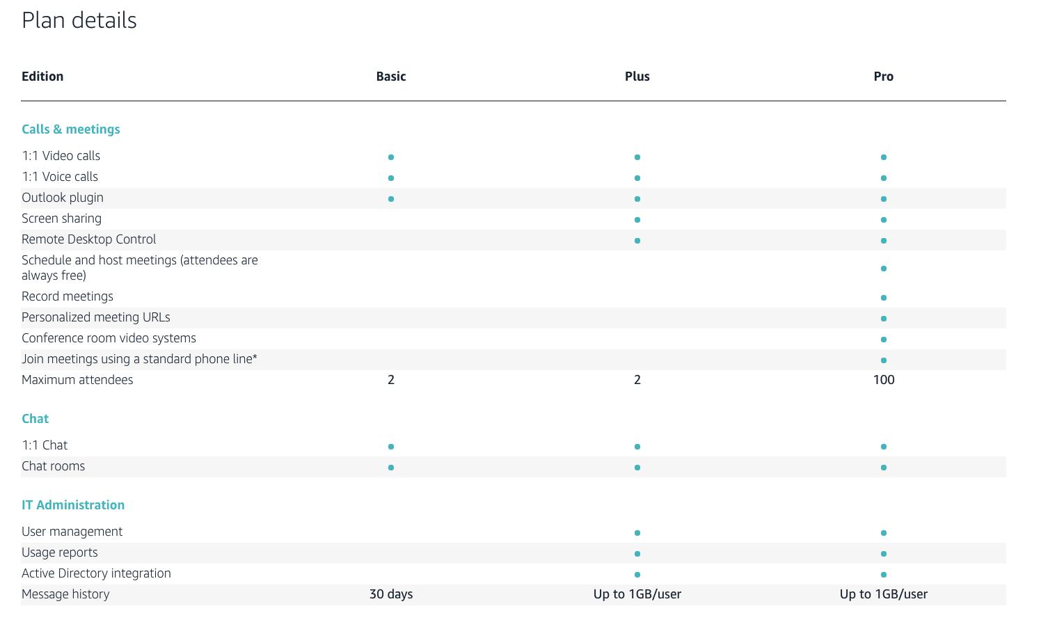 Amazon Chime Comparison Chart