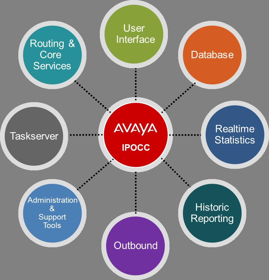 Avaya IPOCC 10 Review