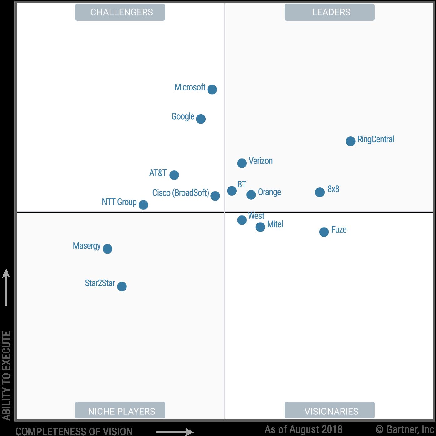 RingCentral Named Leader in the UCaaS Gartner Magic Quadrant
