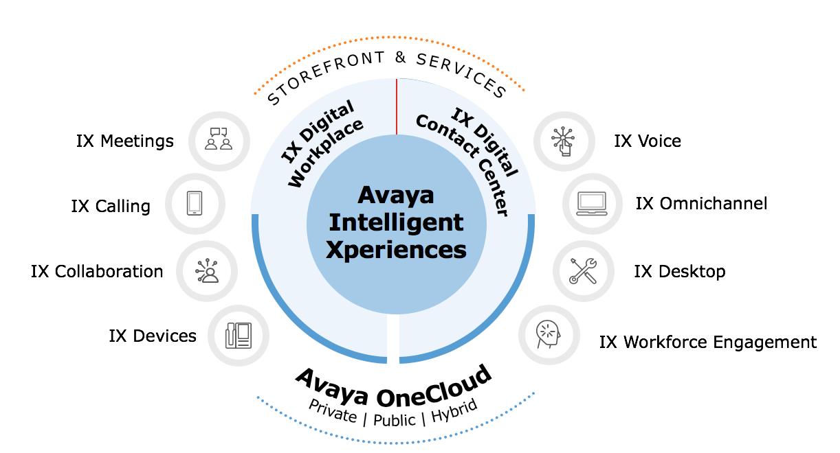 Avaya IX - Avaya Intelligent Xperiences One Cloud