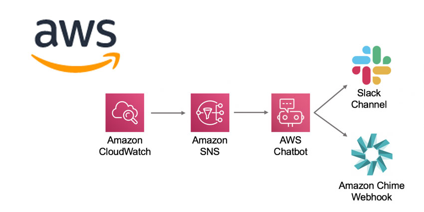 Introducing AWS ChatOps: The AWS Chatbot - UC Today