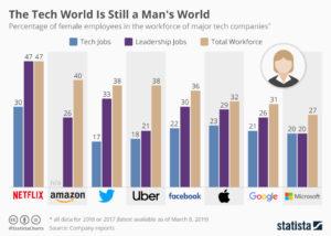 Statista tech diversity info graphic