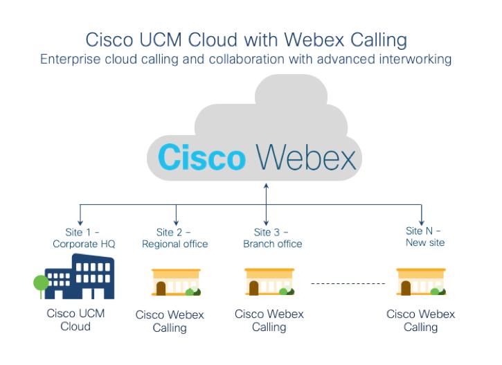Cisco UCM Cloud