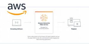 Amazon-IVS