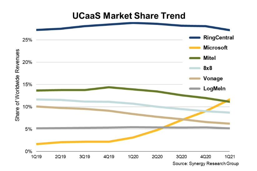Synergy UCaaS revenue share Q121